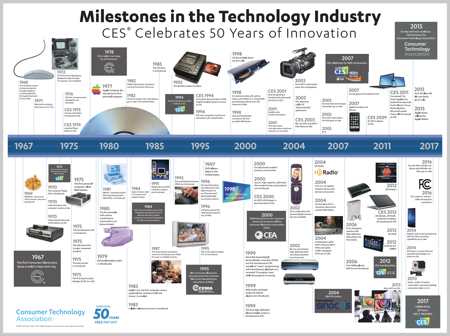 Milestones in the Technology Industry